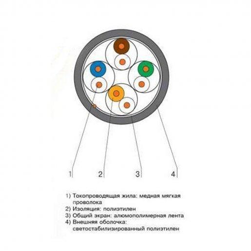 Кабель, витая пара, FTP CAT 5E 4*2*0.51mm, Биметалл, In Кабельная продукция Витая пара, 5.00 грн.