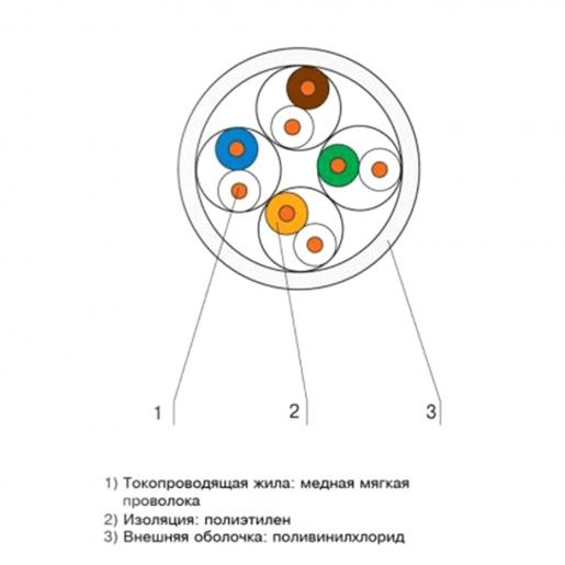 Кабель КПВ-ВП (250) 4*2*0,55 (UTP-cat.6), OK-net, (СU), In Кабельная продукция Витая пара, 13.00 грн.