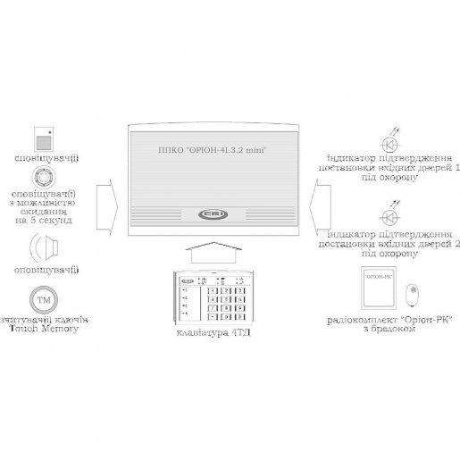 4И.3.2 mini ППКО ОРИОН 4И.3.2 mini Централи сигнализаций Пультовые централи, 3300 грн.