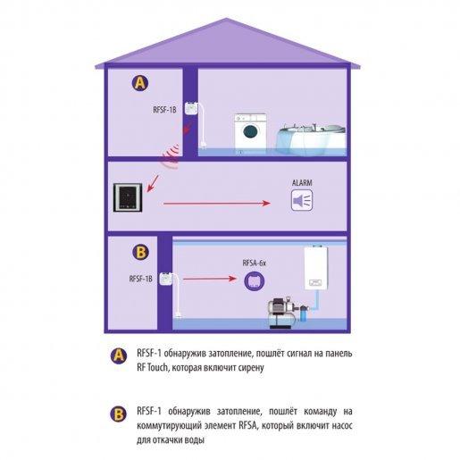 Датчик затопления iNELS FP-1 Умный дом Датчики, 451.00 грн.