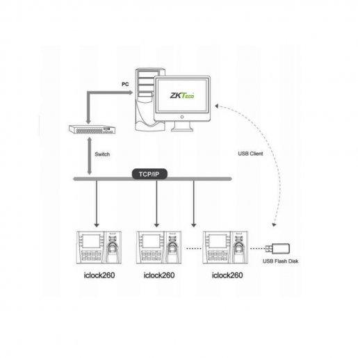 Система учета рабочего времени по отпечатку пальца ZKTeco iClock260 Биометрия Учет рабочего времени, 13250.00 грн.