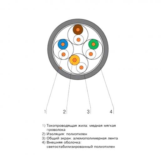 Кабель КППЭ-ВП (250) 4*2*0,57 (FTP-cat.6), OK-net, (СU), Out Кабельная продукция Витая пара, 17.00 грн.
